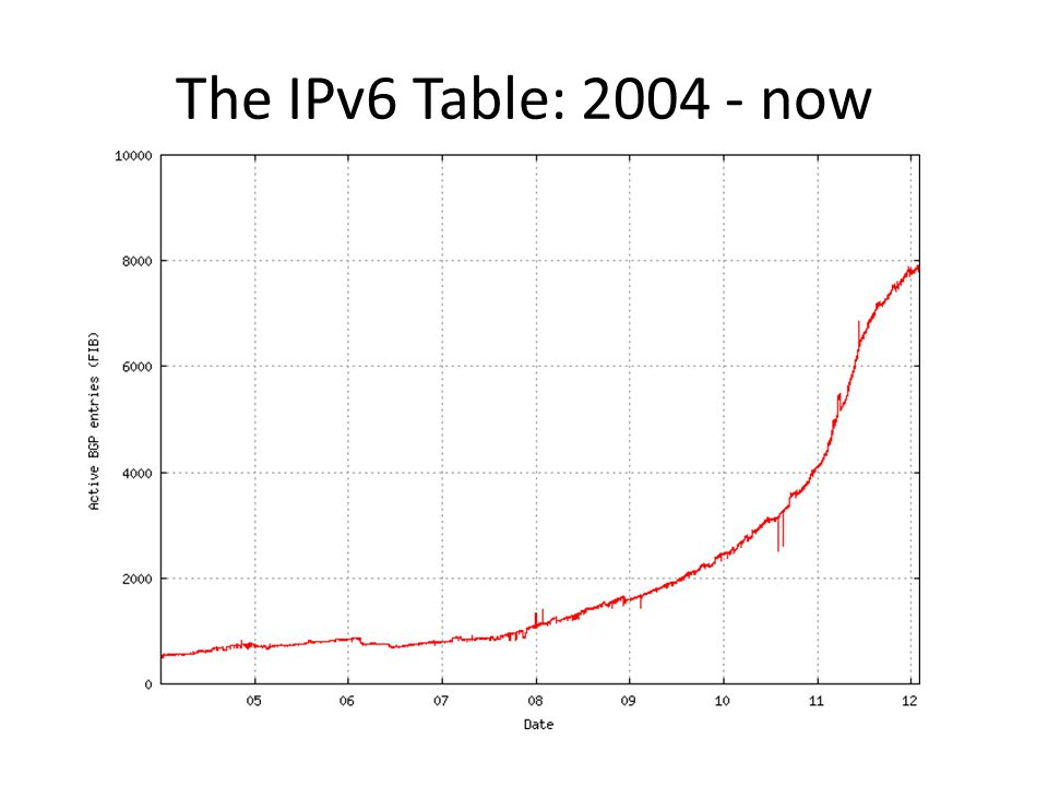 The IPv6 Table: 2004 - now