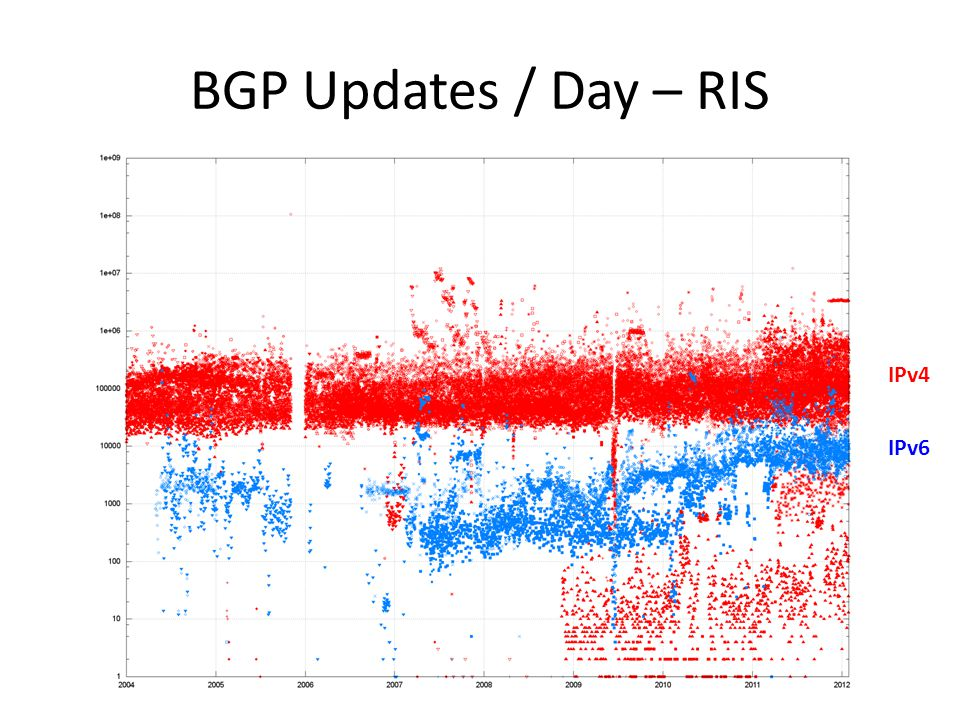 BGP Updates / Day – RIS IPv4 IPv6