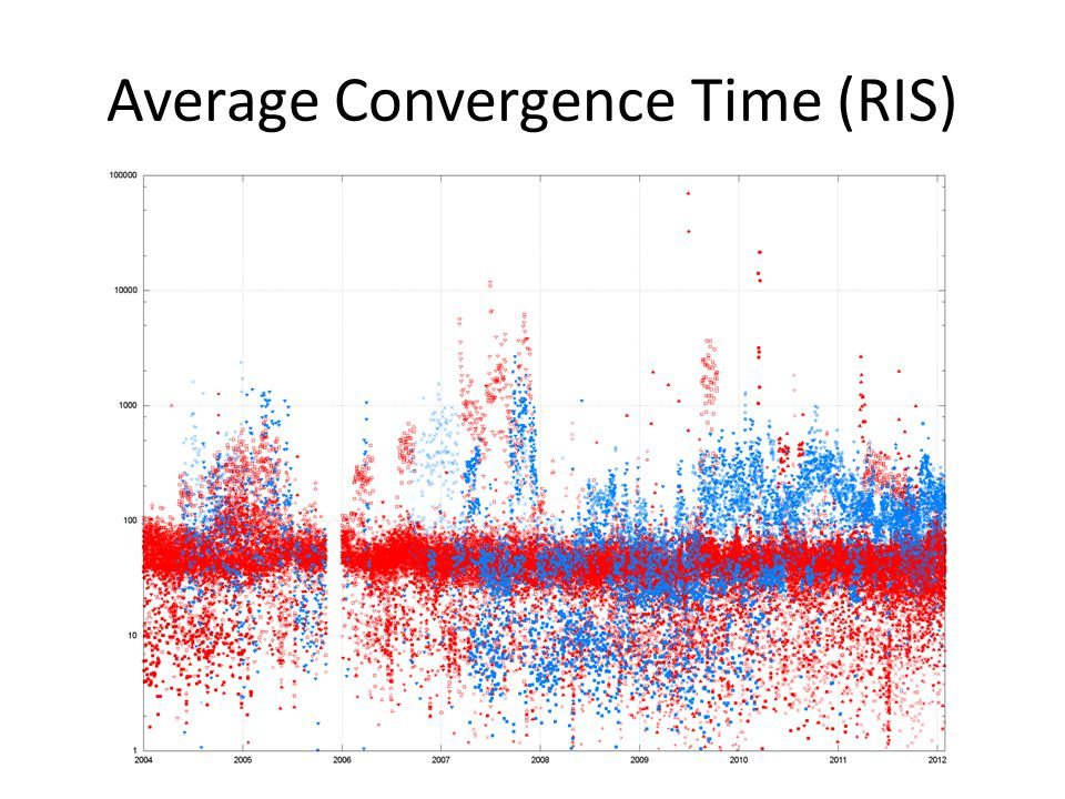 Average Convergence Time (RIS)