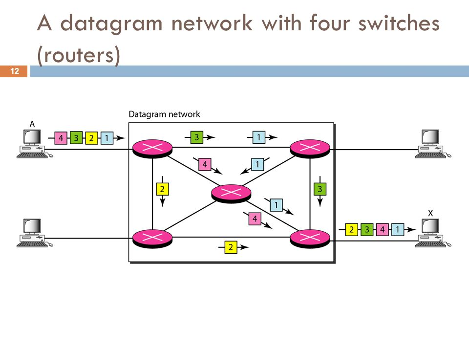 A datagram network with four switches (routers) 12