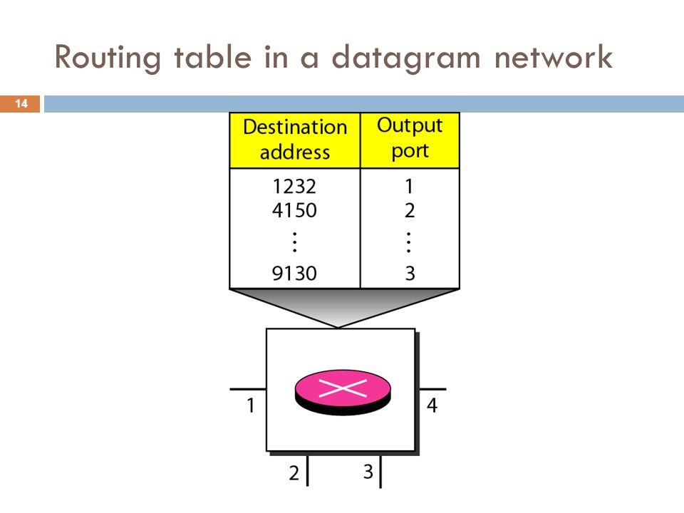 Routing table in a datagram network 14