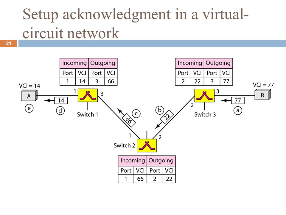 Setup acknowledgment in a virtual- circuit network 21