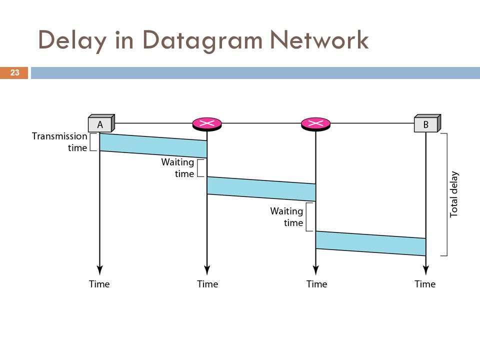 Delay in Datagram Network 23