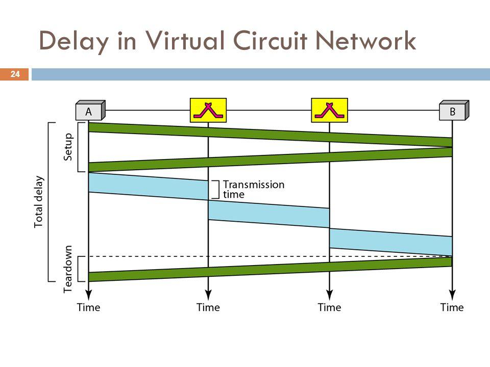 Delay in Virtual Circuit Network 24
