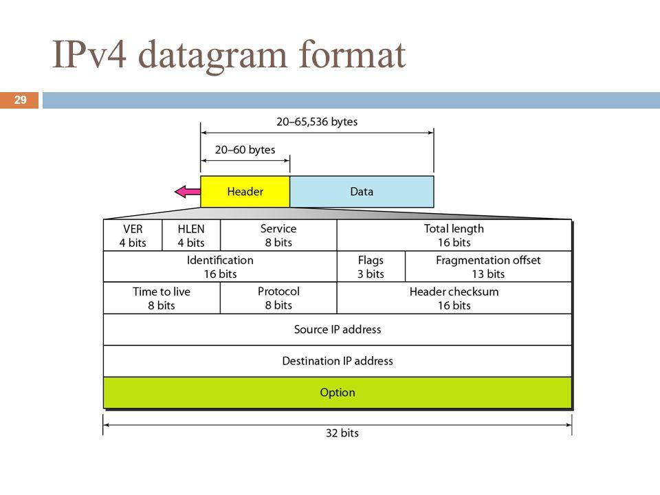 IPv4 datagram format 29