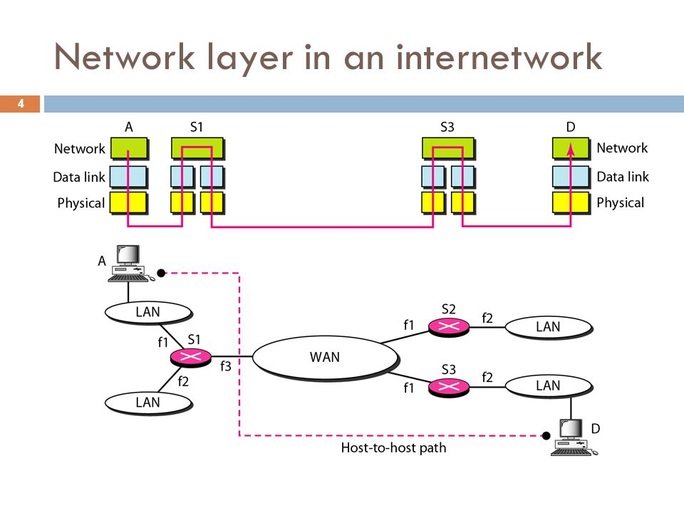 Network layer in an internetwork 4