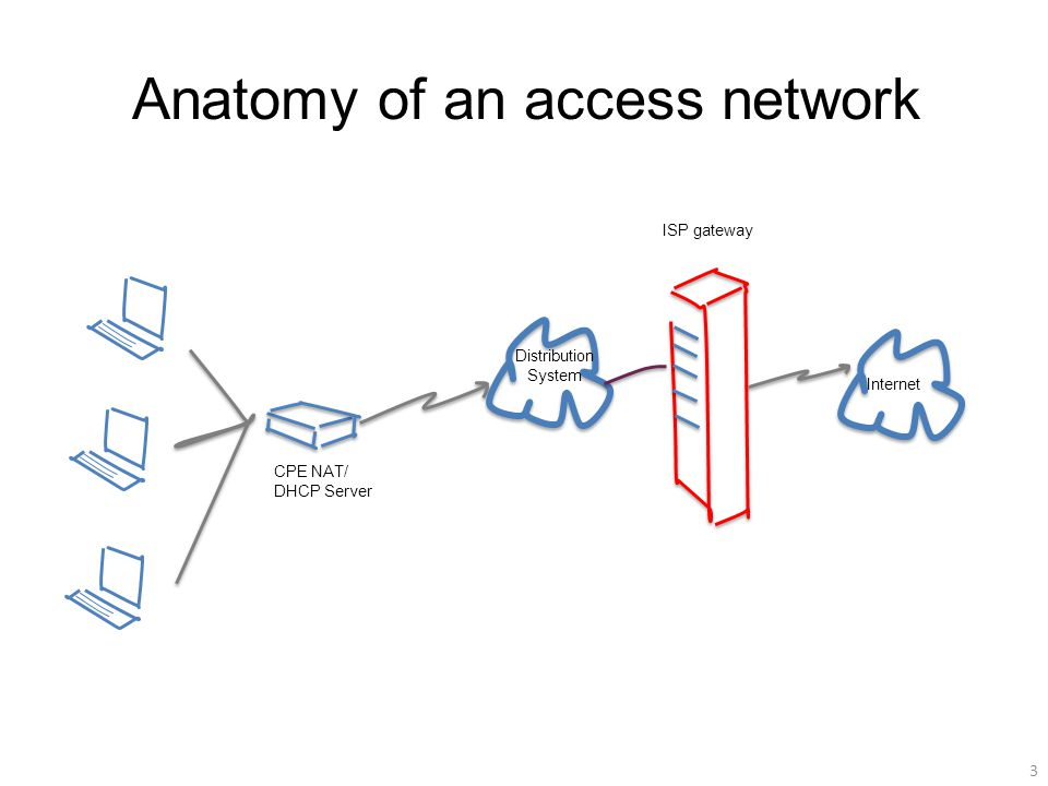 Anatomy of an access network 3 CPE NAT/ DHCP Server ISP gateway Internet Distribution System