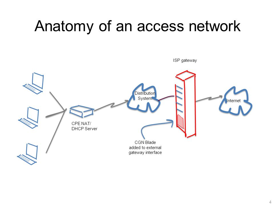 Anatomy of an access network 4 CPE NAT/ DHCP Server ISP gateway Internet Distribution System CGN Blade added to external gateway interface