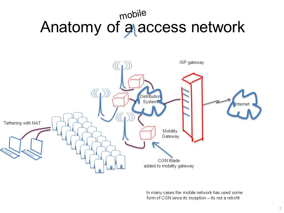 Anatomy of a access network 7 ISP gateway Internet Mobility Gateway Tethering with NAT Distribution System mobile CGN Blade added to mobility gateway