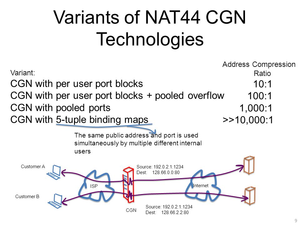 Variants of NAT44 CGN Technologies 9 Variant: CGN with per user port blocks CGN with per user port blocks + pooled overflow CGN with pooled ports CGN with 5-tuple binding maps Address Compression Ratio 10:1 100:1 1,000:1 >>10,000:1 The same public address and port is used simultaneously by multiple different internal users ISP Internet CGN Source: 192.0.2.1:1234 Dest: 128.66.0.0:80 Source: 192.0.2.1:1234 Dest: 128.66.2.2:80 Customer A Customer B