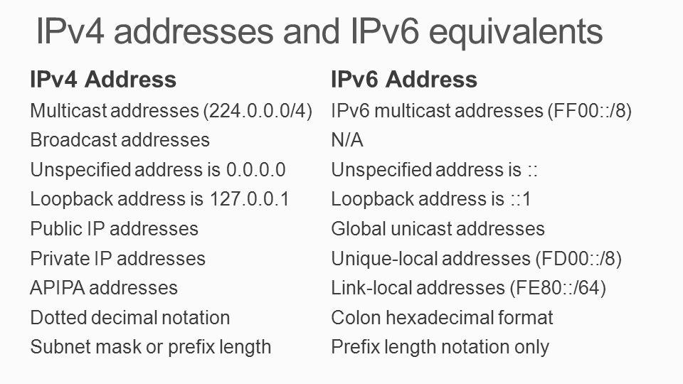 IPv4 addresses and IPv6 equivalents IPv4 AddressIPv6 Address Multicast addresses (224.0.0.0/4)IPv6 multicast addresses (FF00::/8) Broadcast addressesN/A Unspecified address is 0.0.0.0Unspecified address is :: Loopback address is 127.0.0.1Loopback address is ::1 Public IP addressesGlobal unicast addresses Private IP addressesUnique-local addresses (FD00::/8) APIPA addressesLink-local addresses (FE80::/64) Dotted decimal notationColon hexadecimal format Subnet mask or prefix lengthPrefix length notation only