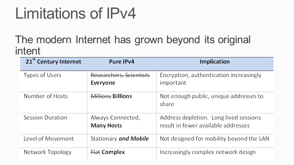 Limitations of IPv4 The modern Internet has grown beyond its original intent