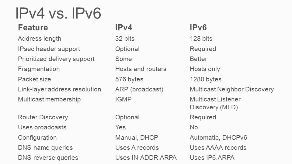 IPv4 vs. IPv6 FeatureIPv4IPv6 Address length32 bits128 bits IPsec header supportOptionalRequired Prioritized delivery supportSomeBetter FragmentationH
