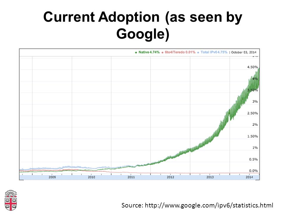 Current Adoption (as seen by Google) Source: http://www.google.com/ipv6/statistics.html