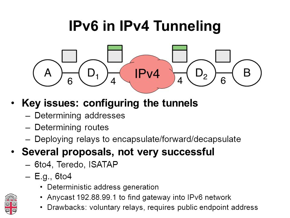 IPv6 in IPv4 Tunneling Key issues: configuring the tunnels –Determining addresses –Determining routes –Deploying relays to encapsulate/forward/decapsulate Several proposals, not very successful –6to4, Teredo, ISATAP –E.g., 6to4 Deterministic address generation Anycast 192.88.99.1 to find gateway into IPv6 network Drawbacks: voluntary relays, requires public endpoint address