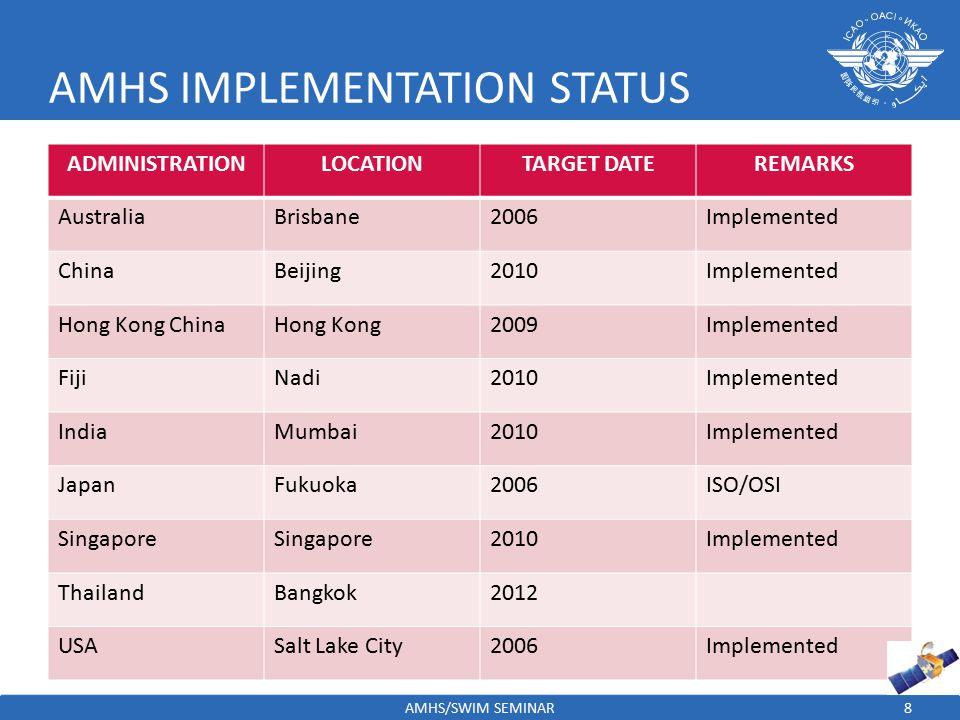 9 TECHNICAL SPECFICATIONS ATNICG/6 recognized that Asia/Pacific requirements for ATN/AMHS developed at different times in several manuals based on different versions of Doc 9705 and EUROCONTROL AMHS Manual.