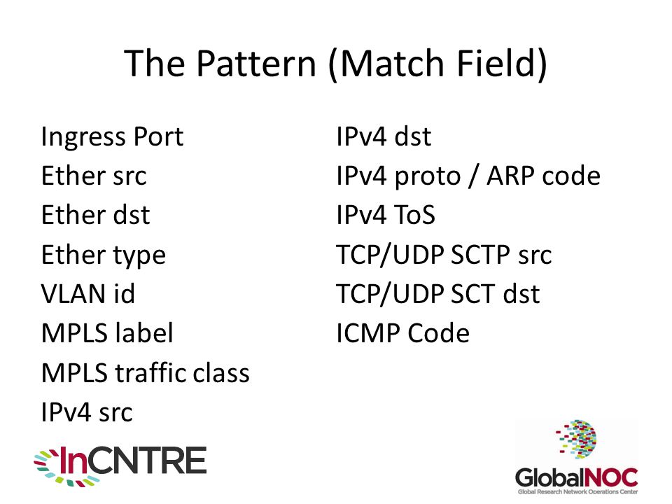 The Pattern (Match Field) Ingress Port Ether src Ether dst Ether type VLAN id MPLS label MPLS traffic class IPv4 src IPv4 dst IPv4 proto / ARP code IP