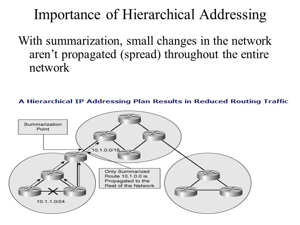 Importance of Hierarchical Addressing With summarization, small changes in the network aren't propagated (spread) throughout the entire network