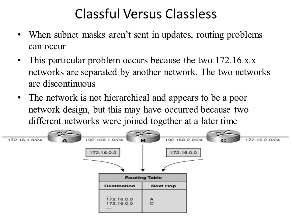 Classful Versus Classless When subnet masks aren't sent in updates, routing problems can occur This particular problem occurs because the two 172.16.x.x networks are separated by another network.