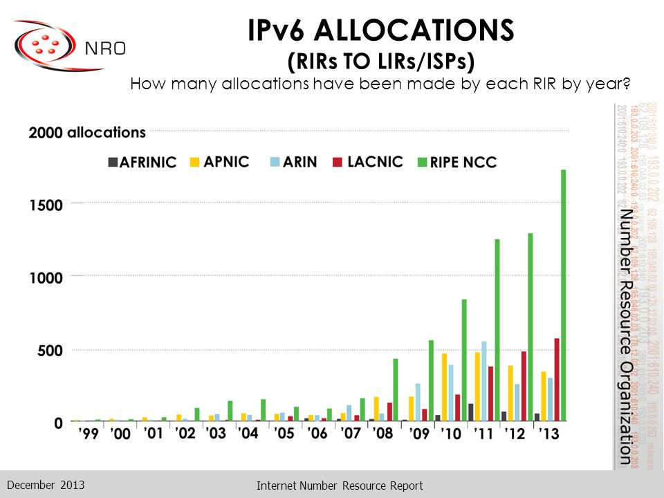 IPv6 ALLOCATIONS (RIRs TO LIRs/ISPs) How many allocations have been made by each RIR by year.