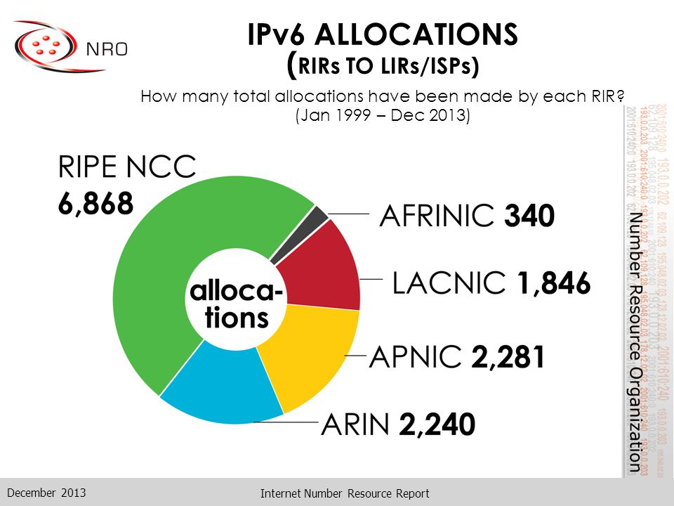 IPv6 ALLOCATIONS ( RIRs TO LIRs/ISPs) How many total allocations have been made by each RIR.
