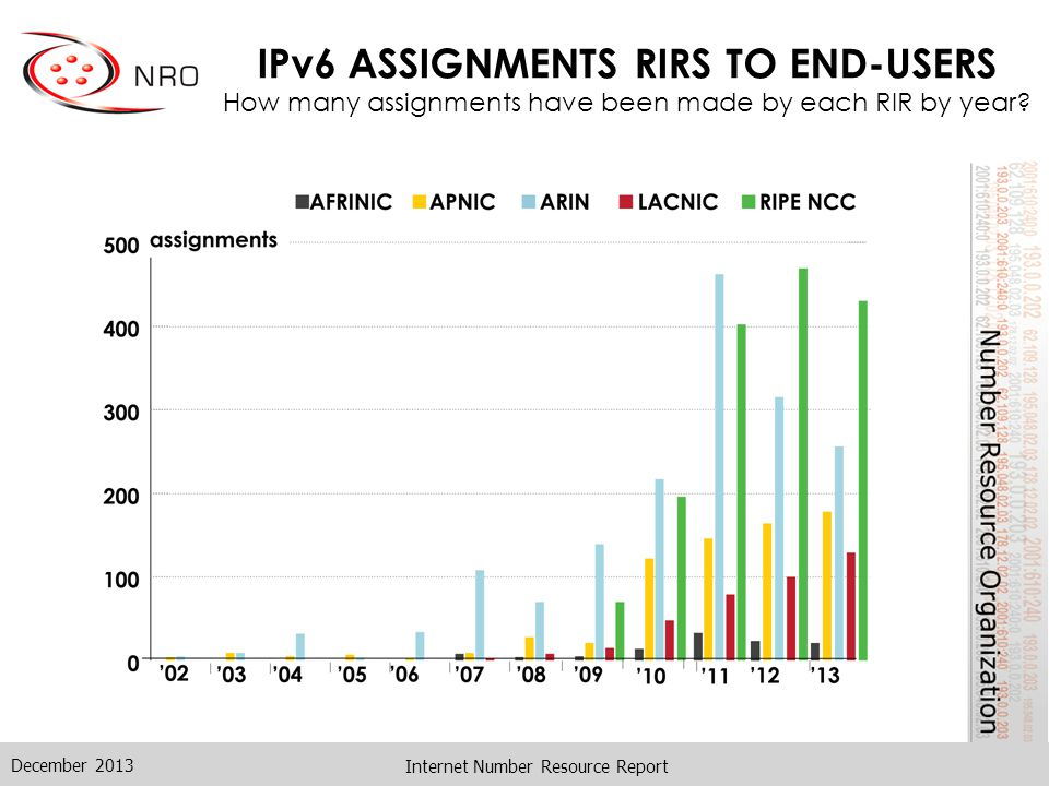 IPv6 ASSIGNMENTS RIRS TO END-USERS How many assignments have been made by each RIR by year.