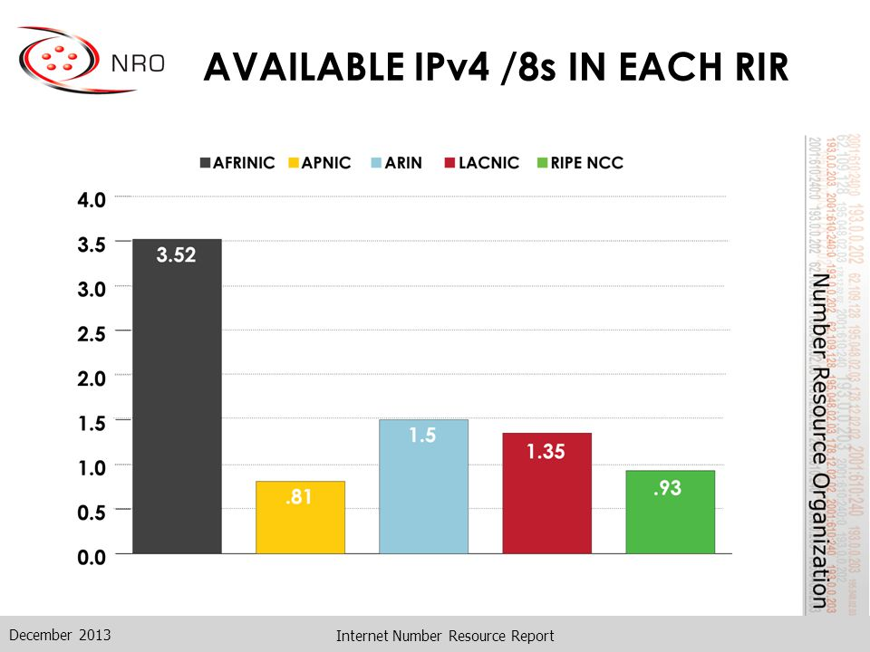 AVAILABLE IPv4 /8s IN EACH RIR Internet Number Resource Report December 2013