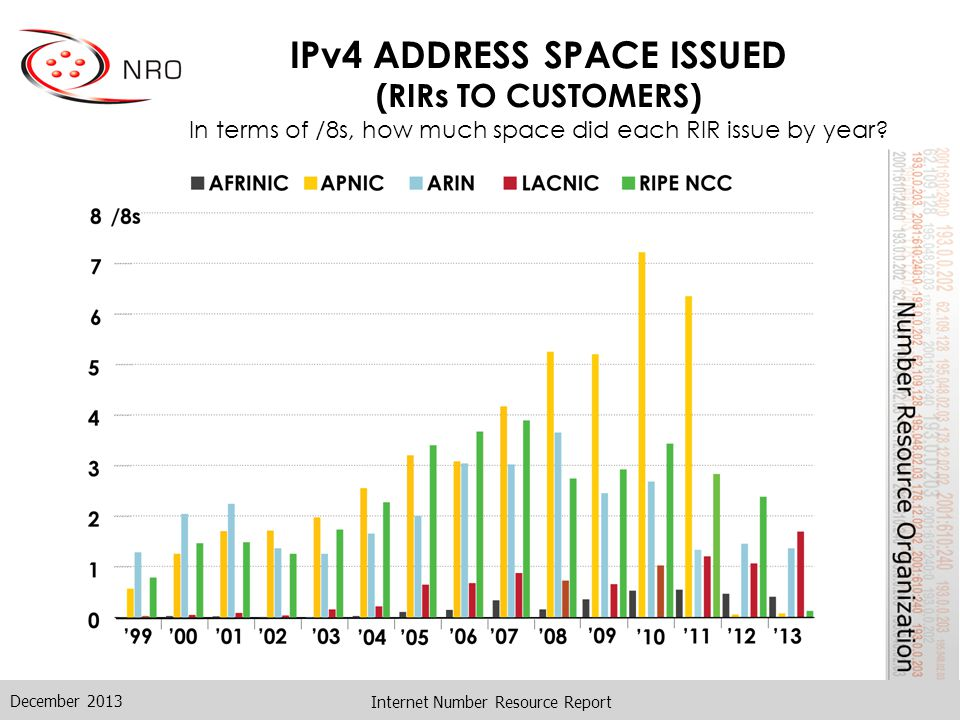 IPv4 ADDRESS SPACE ISSUED (RIRs TO CUSTOMERS) In terms of /8s, how much total space has each RIR issued.