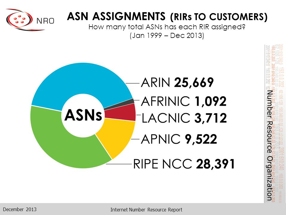 4-BYTE ASN ASSIGNMENTS How many 4-byte ASNs has each RIR assigned by year.