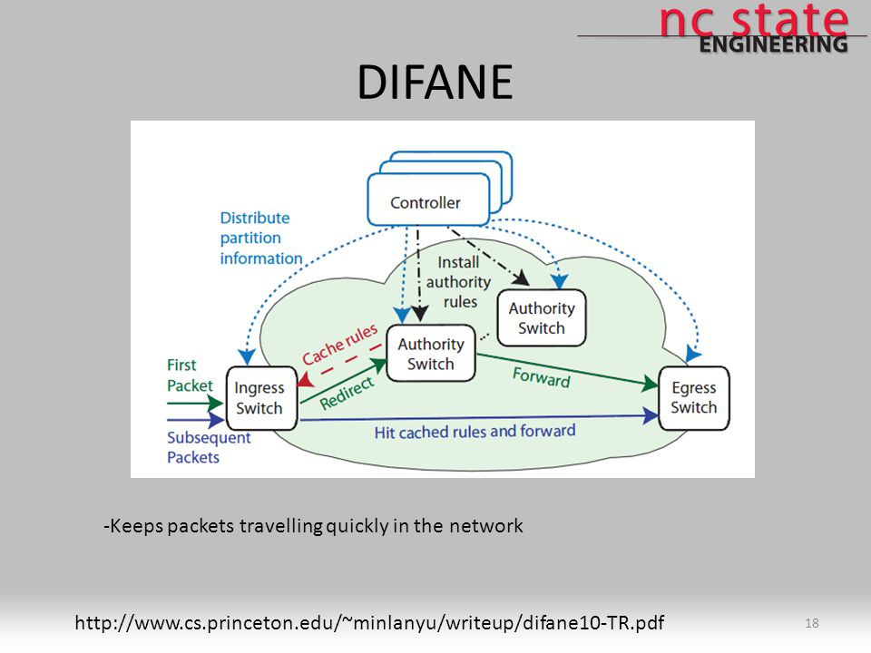 DIFANE 18 http://www.cs.princeton.edu/~minlanyu/writeup/difane10-TR.pdf -Keeps packets travelling quickly in the network