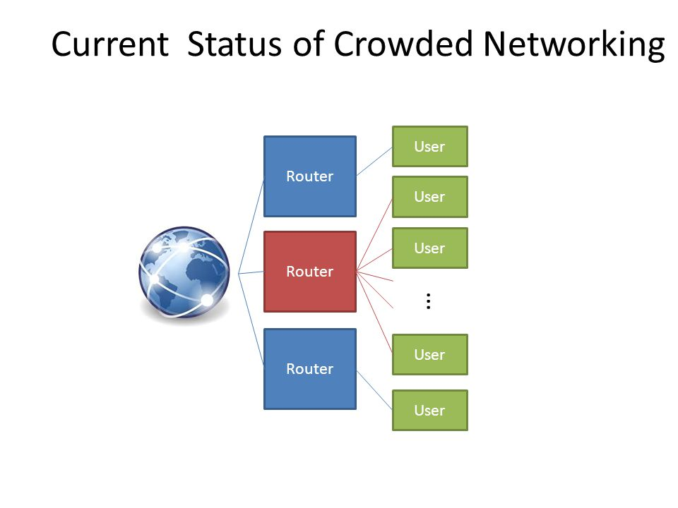 Router User … Current Status of Crowded Networking