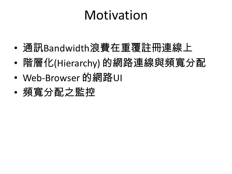 通訊 Bandwidth 浪費在重覆註冊連線上 階層化 (Hierarchy) 的網路連線與頻寬分配 Web-Browser 的網路 UI 頻寬分配之監控 Motivation