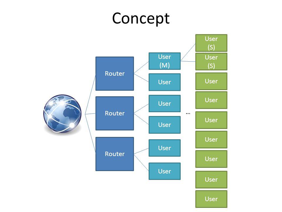 Concept Router User (M) User (S) User (S) User …