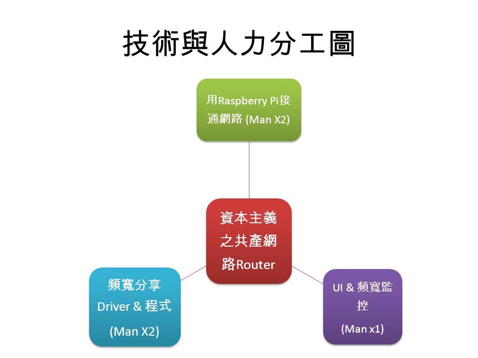 技術與人力分工圖 資本主義 之共產網 路 Router 用 Raspberry Pi 接 通網路 (Man X2) UI & 頻寬監 控 (Man x1) 頻寬分享 Driver & 程式 (Man X2)
