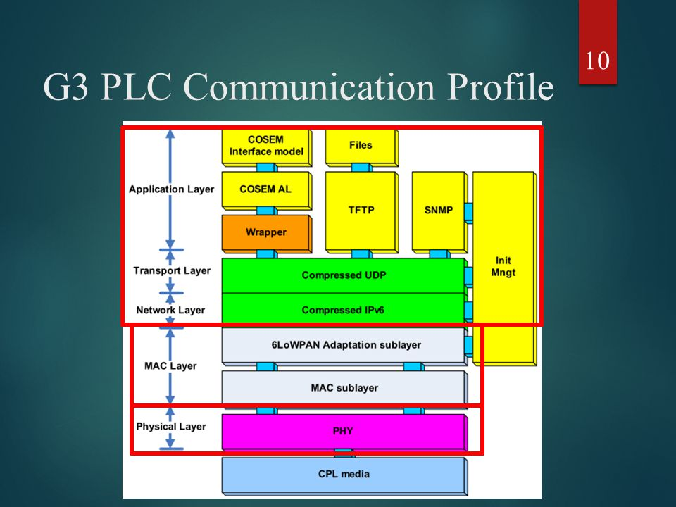 G3 PLC Communication Profile 10