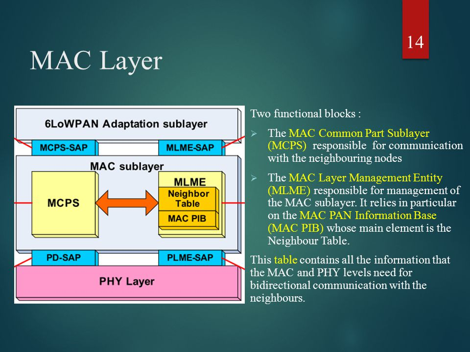 MAC Layer Two functional blocks :  The MAC Common Part Sublayer (MCPS) responsible for communication with the neighbouring nodes  The MAC Layer Mana