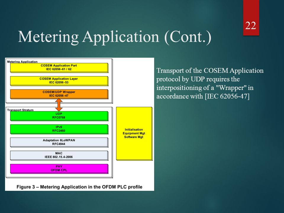 Metering Application (Cont.) Transport of the COSEM Application protocol by UDP requires the interpositioning of a