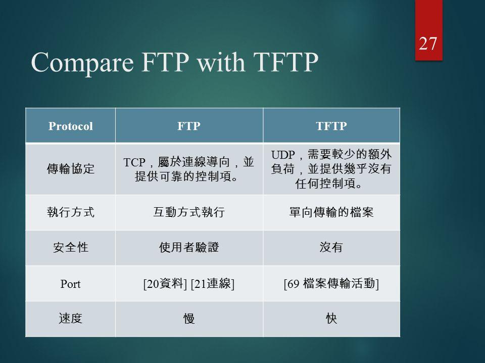 Compare FTP with TFTP 27 ProtocolFTPTFTP 傳輸協定 TCP ,屬於連線導向,並 提供可靠的控制項。 UDP ,需要較少的額外 負荷,並提供幾乎沒有 任何控制項。 執行方式互動方式執行單向傳輸的檔案 安全性使用者驗證沒有 Port [20 資料 ] [21 連線
