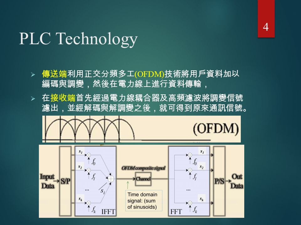 PLC Networks System 主要可分為兩大部分  Access BPL (Access PLC)  In-House BPL (In-House PLC ) 5