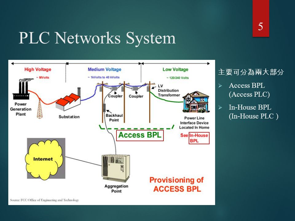 PLC Networks System 主要可分為兩大部分  Access BPL (Access PLC)  In-House BPL (In-House PLC ) 5