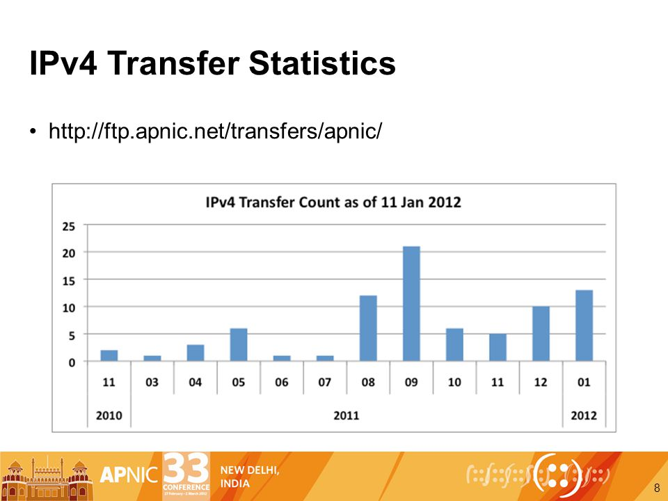 IPv4 Transfer Statistics http://ftp.apnic.net/transfers/apnic/ 8