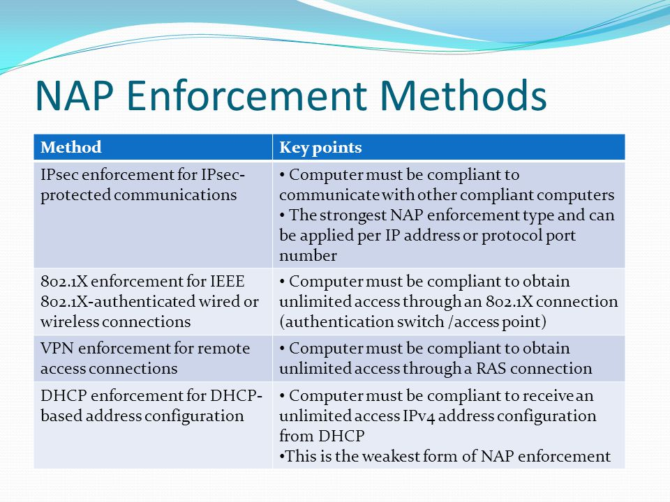 NAP Enforcement Methods MethodKey points IPsec enforcement for IPsec- protected communications Computer must be compliant to communicate with other compliant computers The strongest NAP enforcement type and can be applied per IP address or protocol port number 802.1X enforcement for IEEE 802.1X-authenticated wired or wireless connections Computer must be compliant to obtain unlimited access through an 802.1X connection (authentication switch /access point) VPN enforcement for remote access connections Computer must be compliant to obtain unlimited access through a RAS connection DHCP enforcement for DHCP- based address configuration Computer must be compliant to receive an unlimited access IPv4 address configuration from DHCP This is the weakest form of NAP enforcement