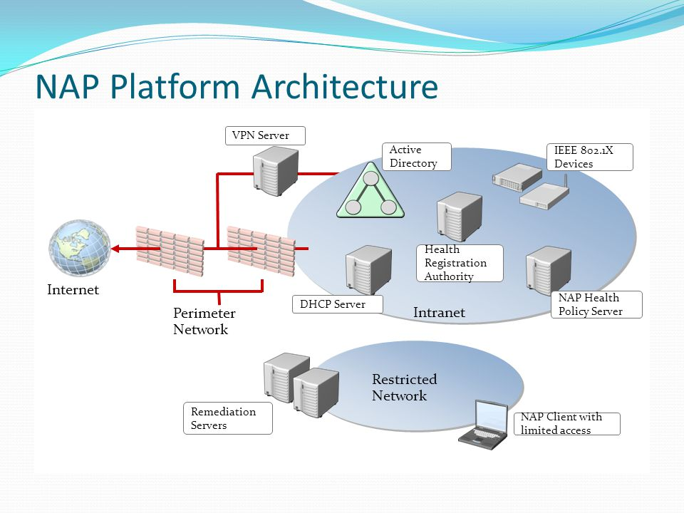 NAP Platform Architecture Intranet Remediation Servers Internet NAP Health Policy Server DHCP Server Health Registration Authority IEEE 802.1X Devices Active Directory VPN Server Restricted Network NAP Client with limited access Perimeter Network