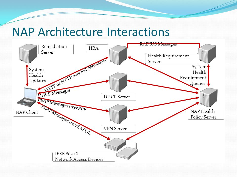 NAP Client Infrastructure The NAP client architecture consists of: - A layer of NAP EC components - A layer of system health agent (SHA) components - NAP agent - SHA application programming interface (API) - NAP EC API