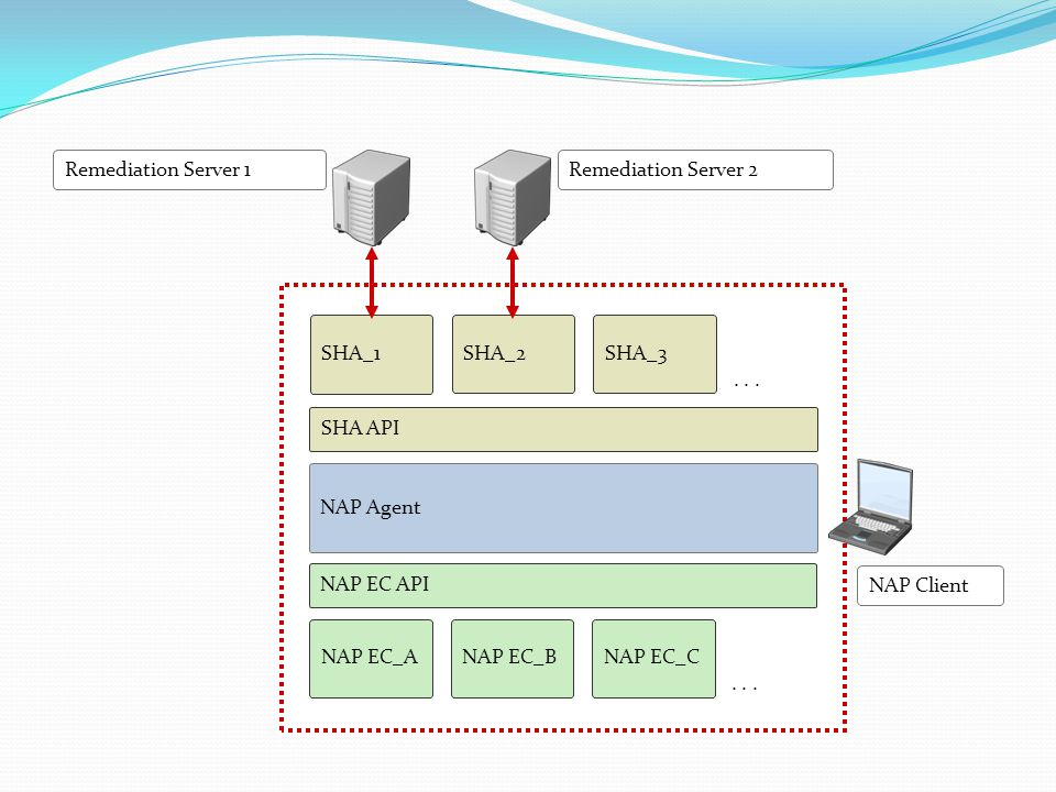 NAP Server-side Infrastructure Health Requirement Server 2 Health Requirement Server 1 NAP Administration Server SHV API SHV_1 SHV_2SHV_3...