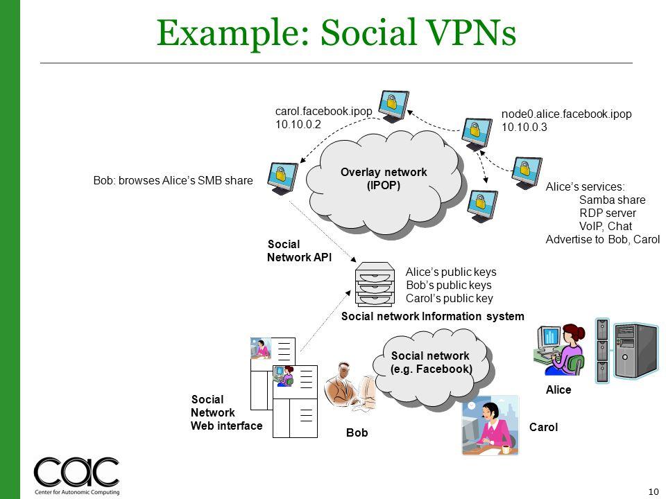 10 Example: Social VPNs Alice Carol Bob Social Network Web interface Social network (e.g.