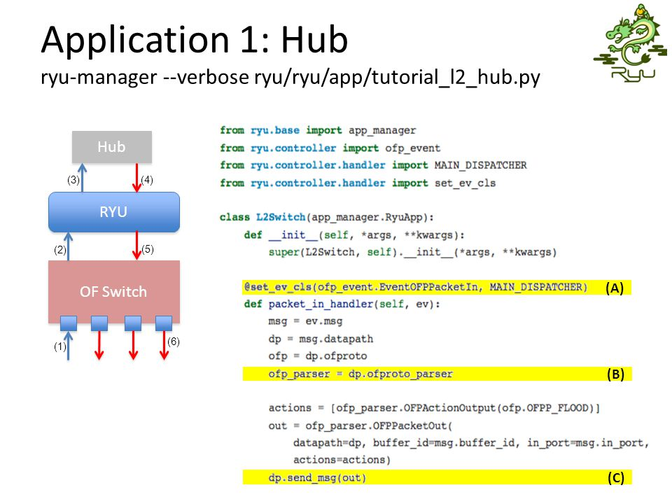 (A) (B) (C) Application 1: Hub ryu-manager --verbose ryu/ryu/app/tutorial_l2_hub.py OF Switch RYU Hub (1) (2) (3)(4) (5) (6)
