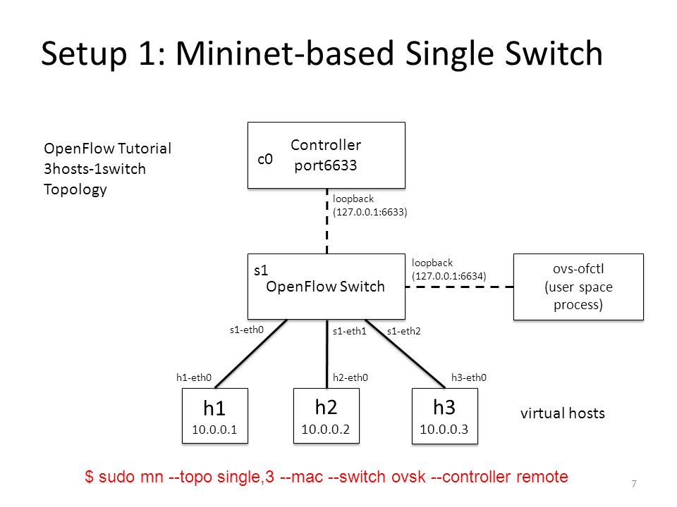 Setup 1: Mininet-based Single Switch Controller port6633 Controller port6633 c0 OpenFlow Switch s1 ovs-ofctl (user space process) ovs-ofctl (user spac