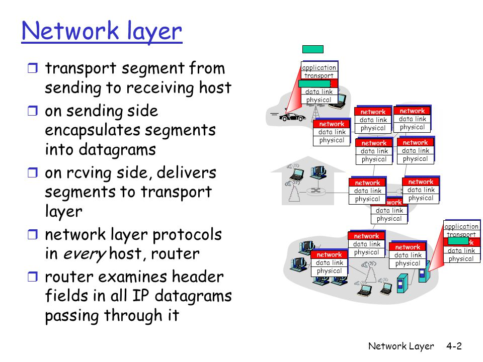 Network Layer4-3 Two Key Network-Layer Functions r 1.