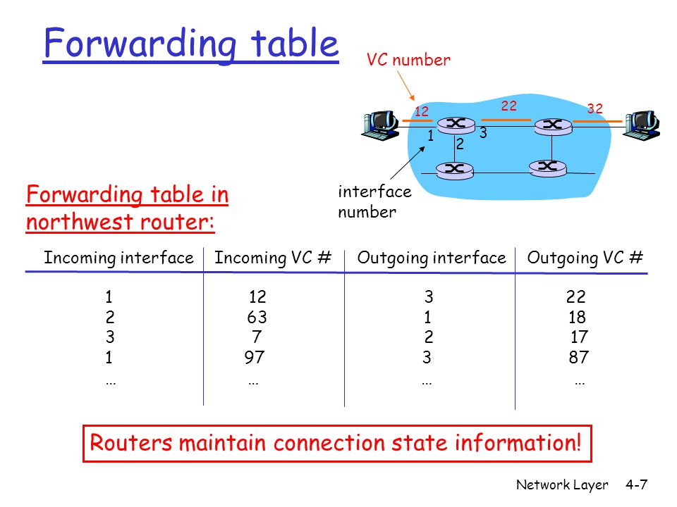 Network Layer4-48 Intra-AS Routing r also known as Interior Gateway Protocols (IGP) r most common Intra-AS routing protocols: m RIP: Routing Information Protocol m OSPF: Open Shortest Path First m IGRP: Interior Gateway Routing Protocol (Cisco proprietary)